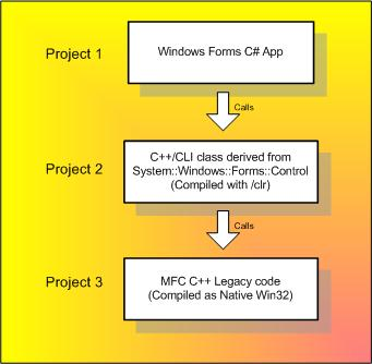 Subclass a Windows forms control with an MFC CWnd